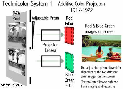 technicolorsystem1b